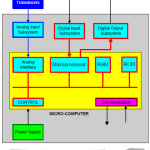 Understanding microprocessor-based technology applied to relaying