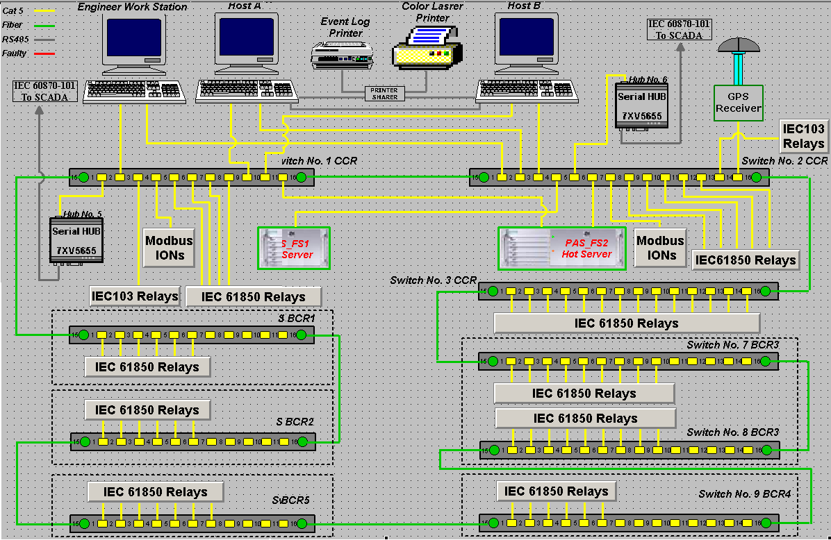 Software Electrical Engineering Berkeley Cars T60 Wiring Diagram Schematic Binatanicom Siemens Substation Automation System Part I Practical